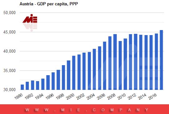شاخص های تاثیر گذار در اقتصاد اتریش
