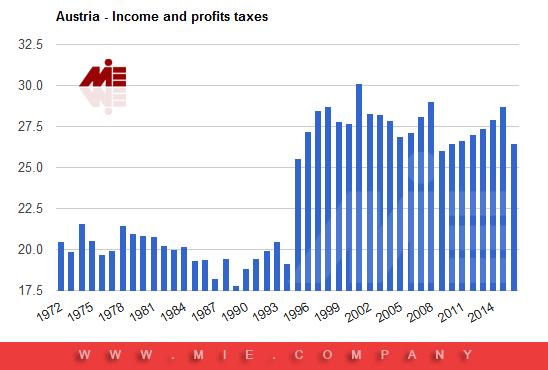 نمودار میزان مالیات در اتریش