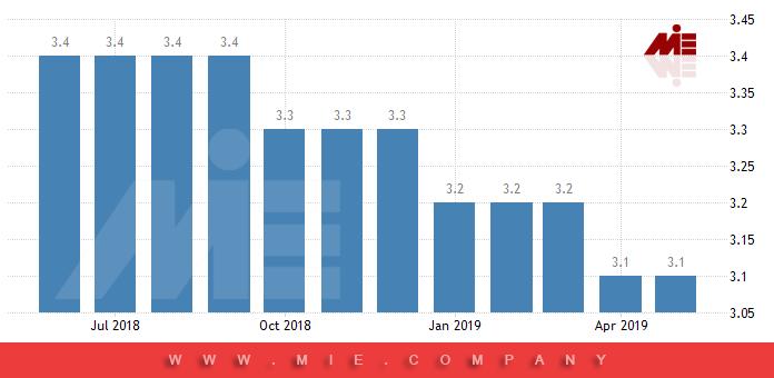 نرخ بیکاری در آلمان