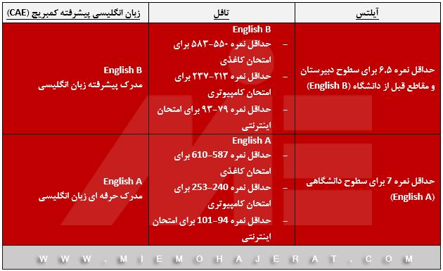 جدول امتیازات زبان برای تحصیلدر دانمارک