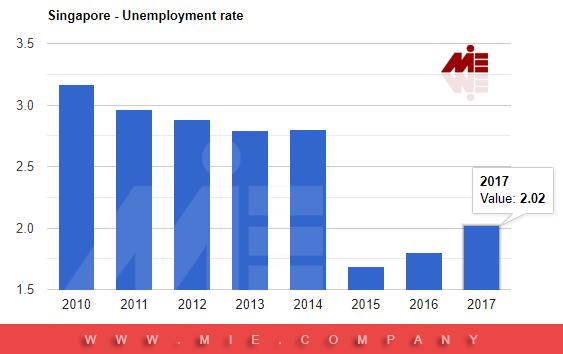 نرخ بیکاری در سنگاپور