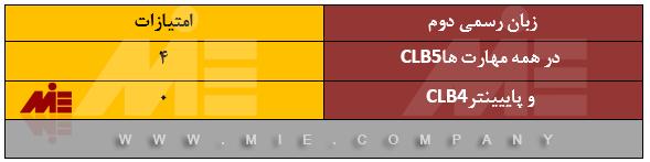 امتیازات اسکیل ورکر کانادا