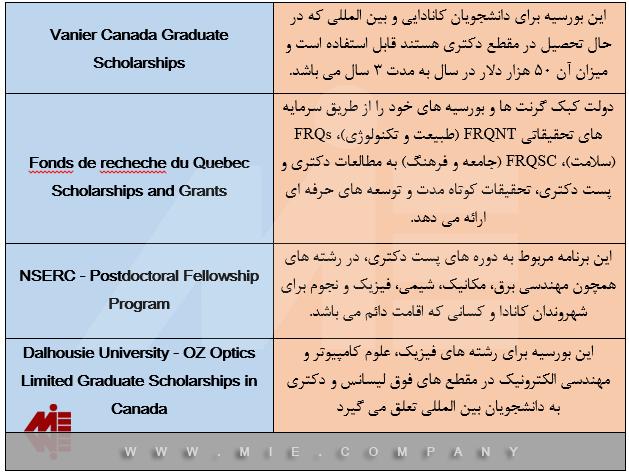 انواع بورسیه در کانادا در رشته مهندسی