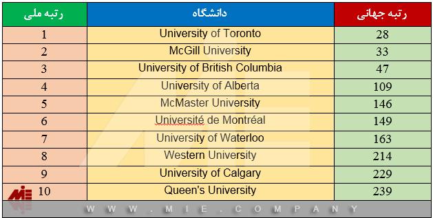 دانشگاههای کانادا