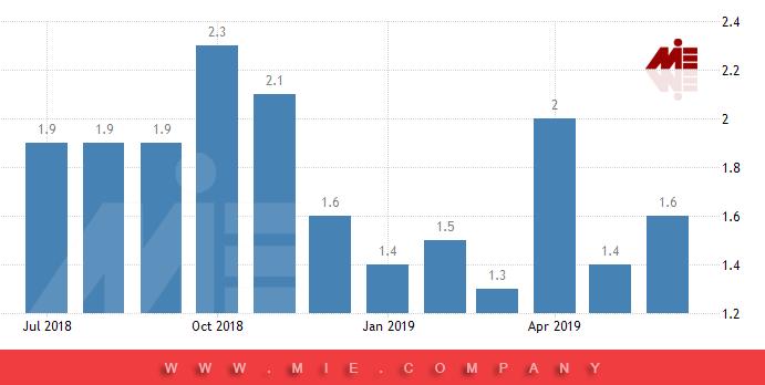 نرخ تورم در آلمان