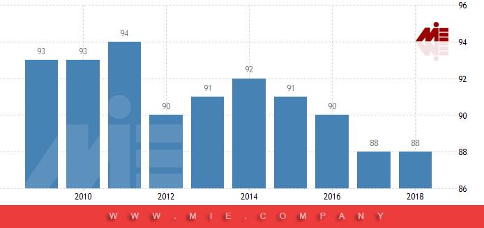 نمودار فساد مالی در دانمارک