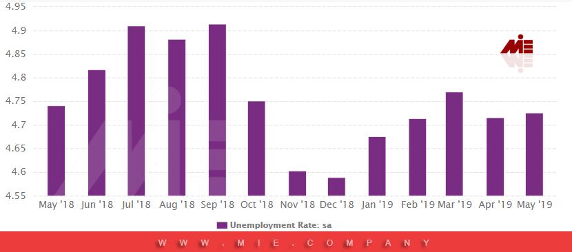 نمودار نرخ بیکاری اتریش