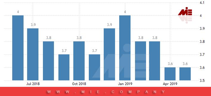 نمودار نرخ بیکاری در آمریکا