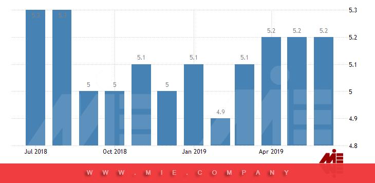 نمودار نرخ بیکاری در استرالیا