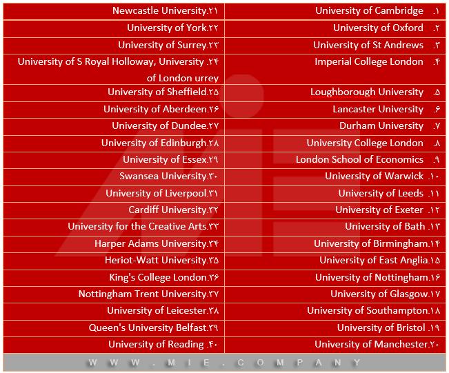 دانشگاههای بین المللی انگلستان