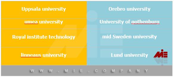 دانشگاههای سوئد