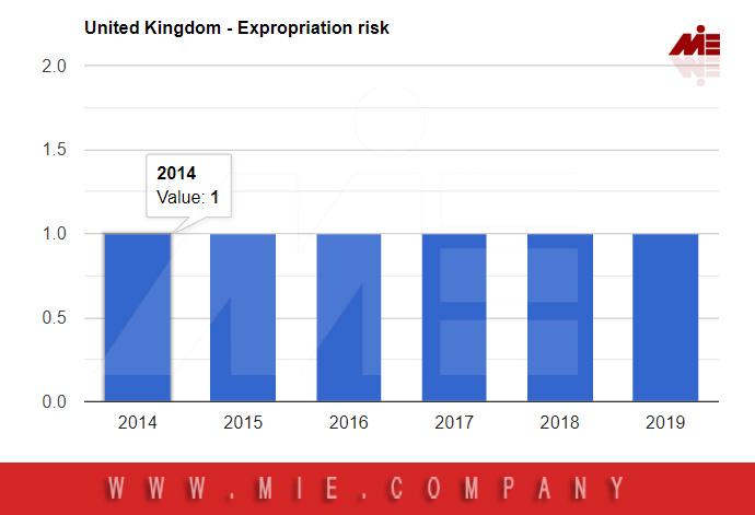 نرخ مصادره اموال انگلستان