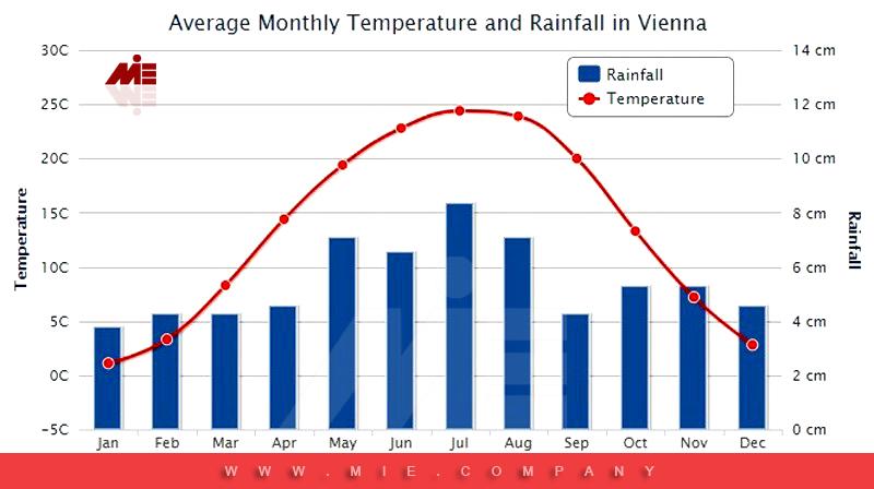 میزان بارش در اتریش