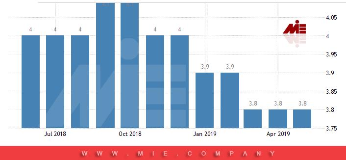 نرخ بیکاری در انگلستان