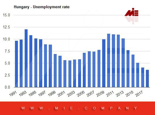 ویزای کار مجارستان