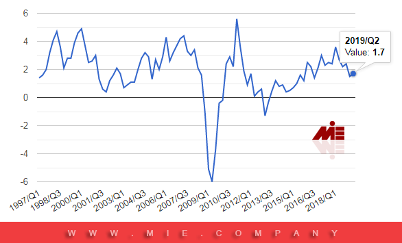 نمودار رشد اقتصادی اتریش