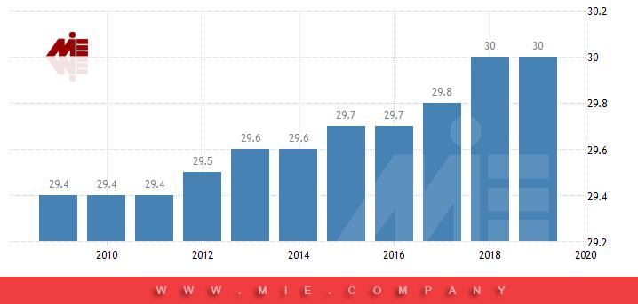نمودار میزان مالیات در آلمان
