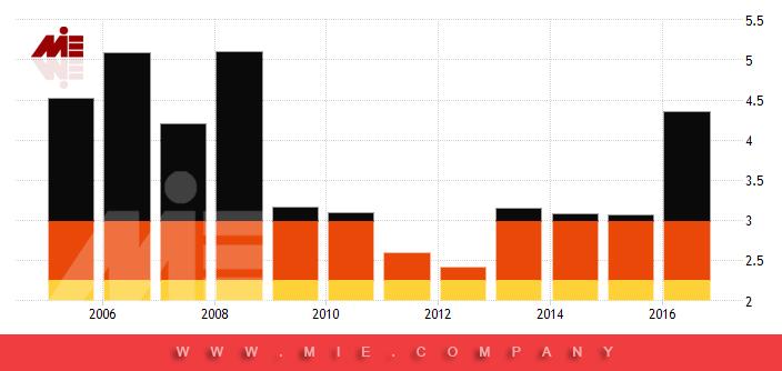 نمودار نرخ سود بانکی در آلمان