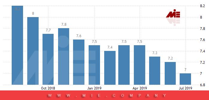 نرخ بیکاری در قبرس