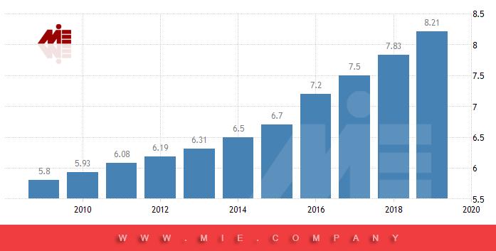 نمودار میزان افزایش حقوق در انگلستان