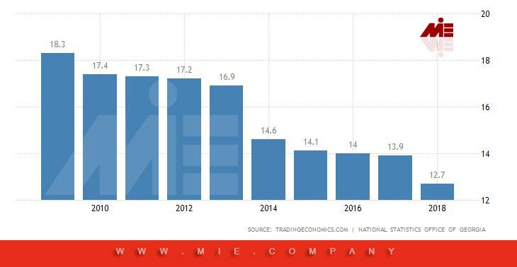 نمودار نرخ بیکاری گرجستان