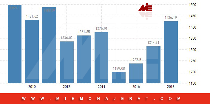 تولید ناخالصی داخلی