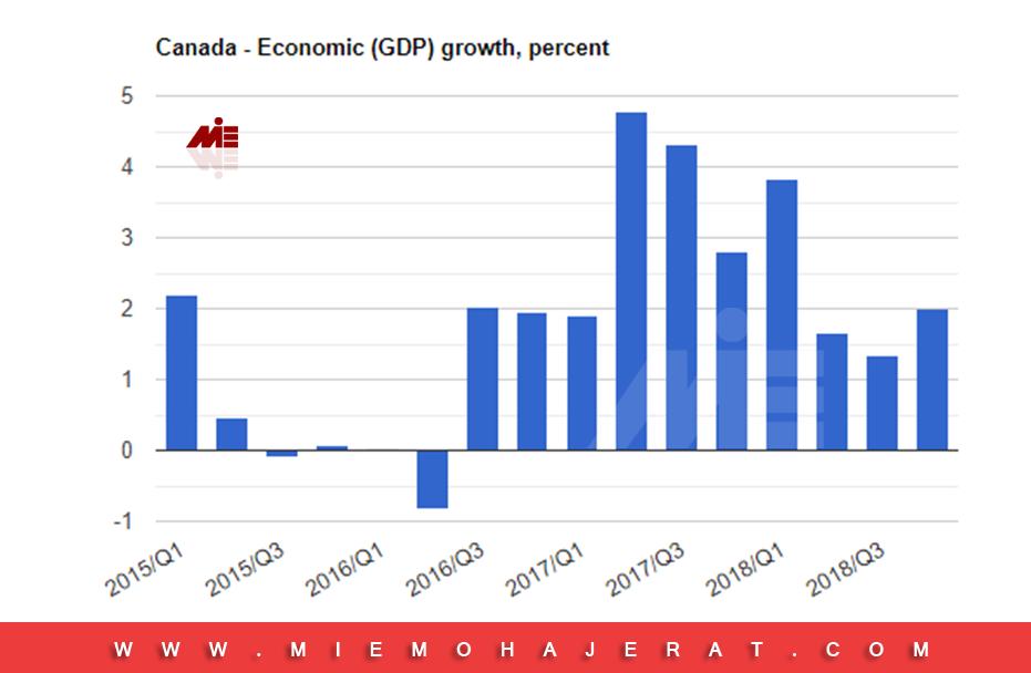 رشد اقتصادی در کانادا