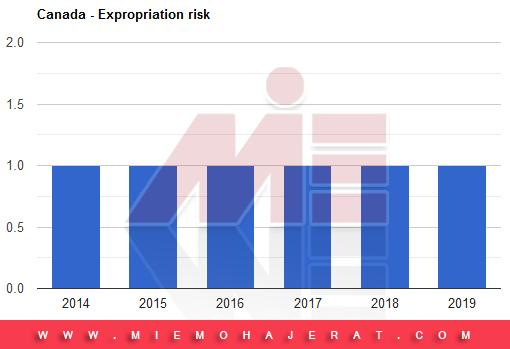 ریسک سرمایه گذاری در کانادا