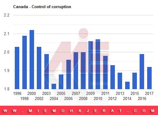 فساد اقتصادی کانادا