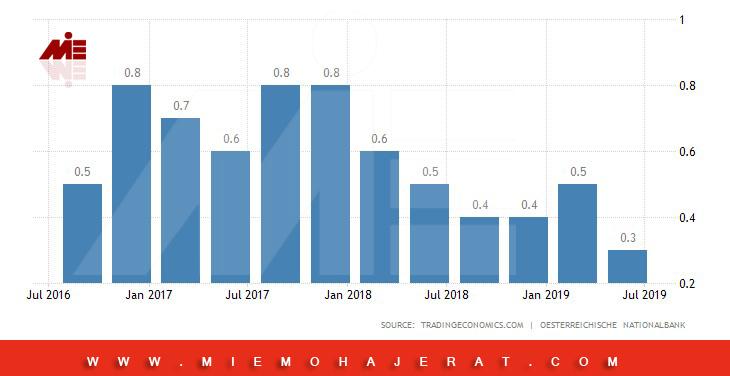 مهاجرت به اتریش از طریق سرمایه گذاری