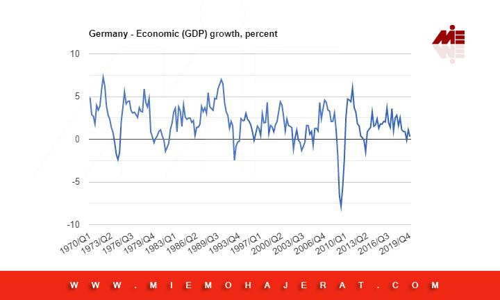 رشد اقتصادی در آلمان