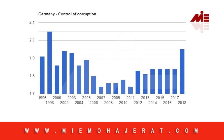 فساد اقتصادی در آلمان