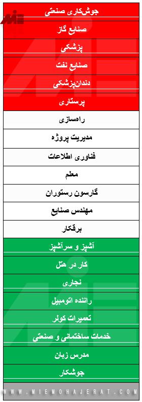 مشاغل موردنیاز عمان