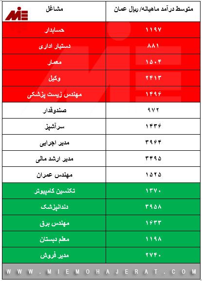 میزان حقوق در عمان