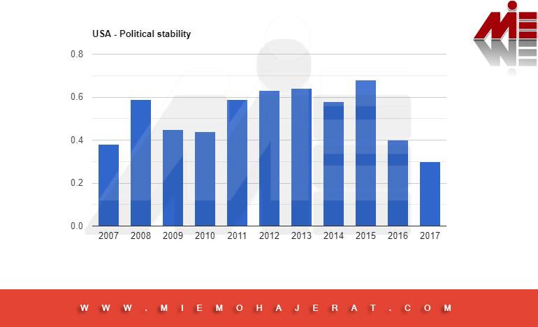 نمودار ثبات سیاسی آمریکا