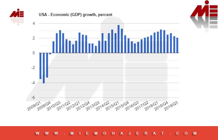 نمودار رشد اقتصاد آمریکا