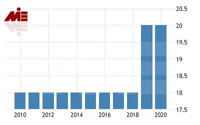 نرخ مالیات روسیه