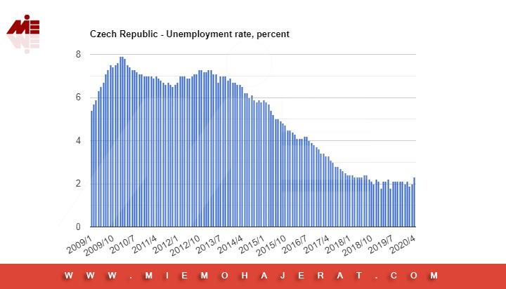 نرخ بیکاری چک