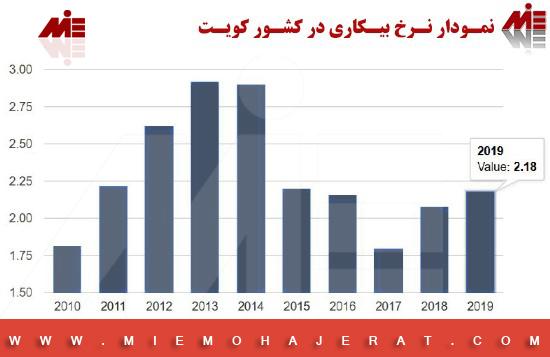 نرخ بیکاری کویت